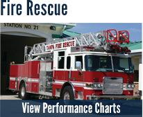 Fire Rescue Performance Charts