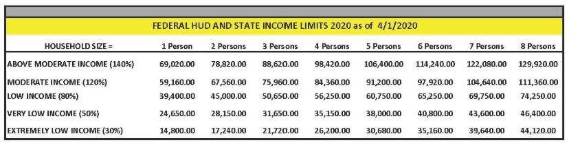 Federal HUD and State Income Limits 2020