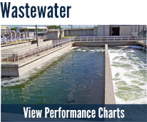 Wastewater Performance Charts