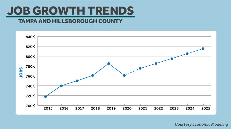 Tampa and Hillsborough County Job Growth Trend