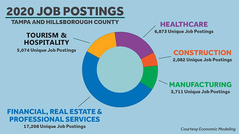 2020 Job Postings - Tampa and Hillsborough County