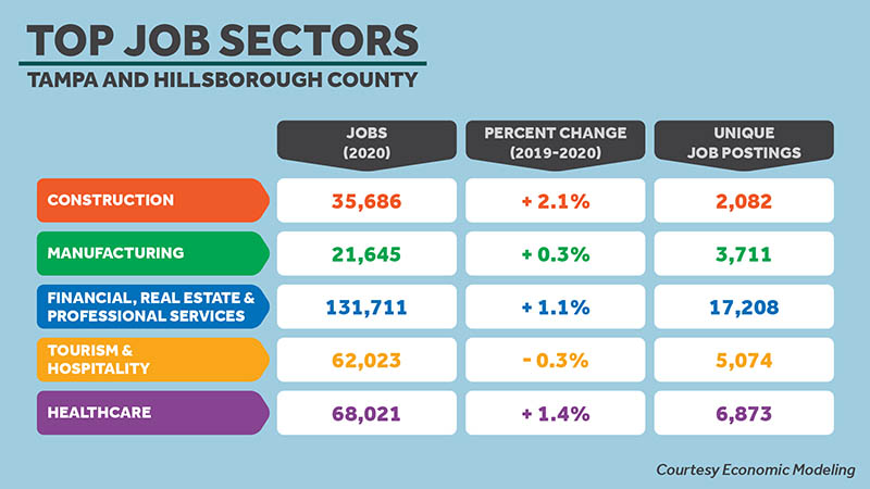 Top job sectors chart for Tampa and Hillsborough County